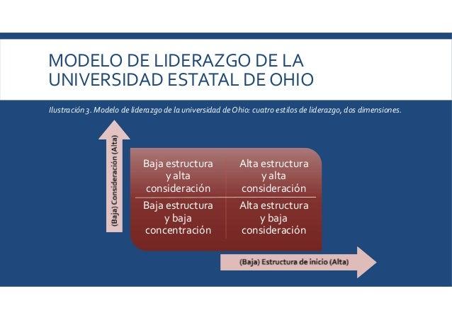 MODELO DE LIDERAZGO DE LA UNIVERSIDAD ESTATAL DE OHIO Baja estructura y alta consideración Baja estructura y baja concentr...