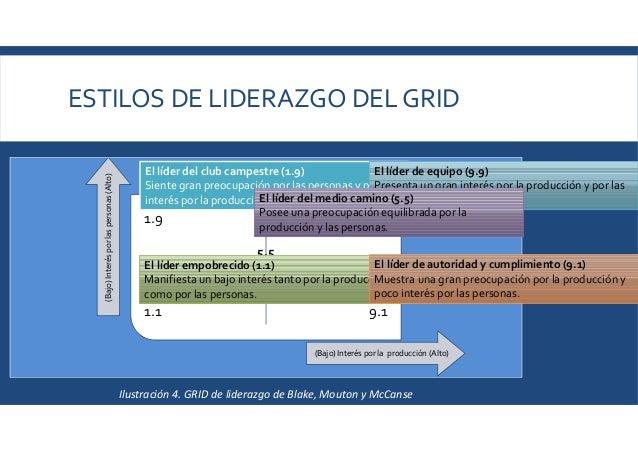 ESTILOS DE LIDERAZGO DEL GRID 1.9 1.1 9.9 9.1 (Bajo)Interésporlaspersonas(Alto) (Bajo) Interés por la producción (Alto) 5....