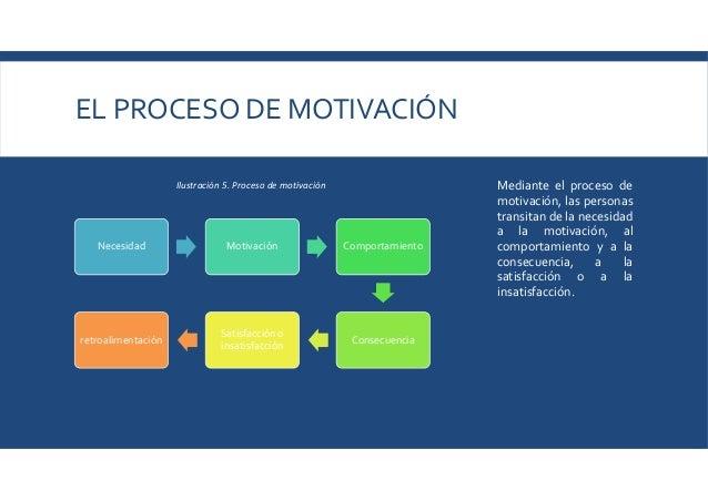 EL PROCESO DE MOTIVACIÓN Necesidad Motivación Comportamiento Consecuencia Satisfacción o insatisfacción retroalimentación ...