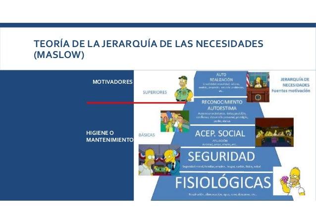 TEORÍA DE LA JERARQUÍA DE LAS NECESIDADES (MASLOW) MOTIVADORES HIGIENE O MANTENIMIENTO