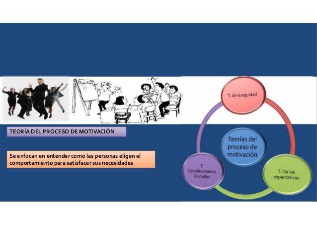 TEORÍA DEL PROCESO DE MOTIVACIÓN Se enfocan en entender como las personas eligen el comportamiento para satisfacer sus nec...