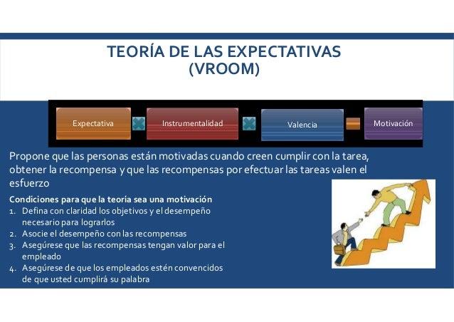 TEORÍA DE LAS EXPECTATIVAS (VROOM) ExpectativaExpectativa InstrumentalidadInstrumentalidad ValenciaValencia MotivaciónMoti...
