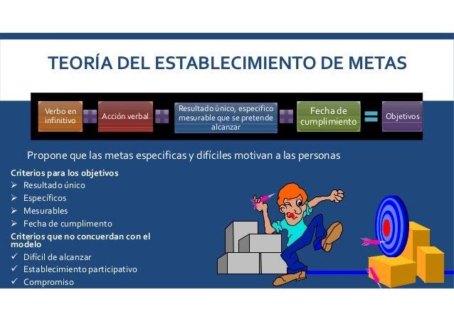 TEORÍA DEL ESTABLECIMIENTO DE METAS Propone que las metas especificas y difíciles motivan a las personas Verbo en infiniti...