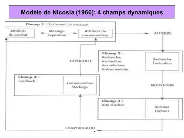 Modèle de Nicosia (1966): 4 champs dynamiquesBSMR-2007       Psychosociologie du comportement du consommateur -