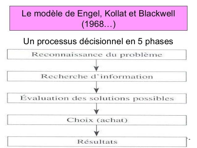 Le modèle de Engel, Kollat et Blackwell                 (1968…)   Un processus décisionnel en 5 phasesBSMR-2007      Psych...