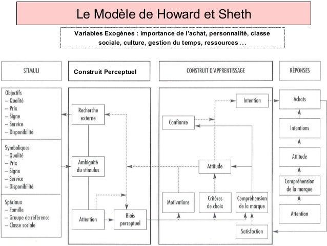 Le Modèle de Howard et Sheth            Variables Exogènes : importance de l'achat, personnalité, classe                  ...