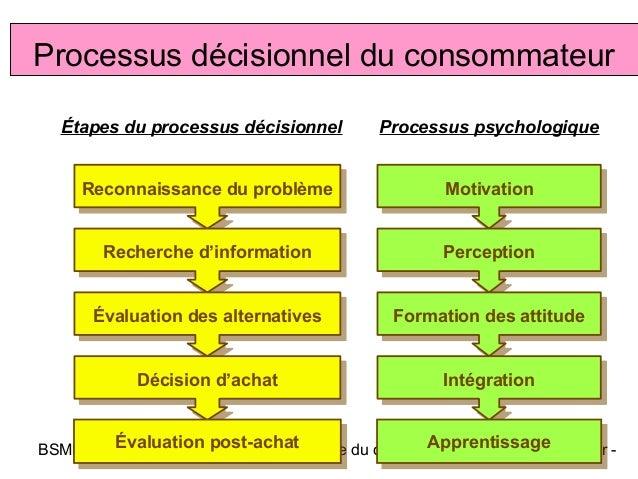 Processus décisionnel du consommateur  Étapes du processus décisionnel        Processus psychologique     Reconnaissance d...