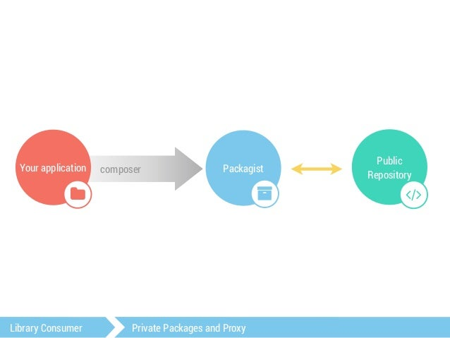 toranproxy.com  private repos, automatic packagist proxy  and support composer development  Library Consumer Private Packa...