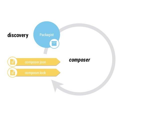 "discovery source  installation  Packagist  ""  Vendor  Folder  $  Repository  #  ! composer.json composer  ! composer.lock"