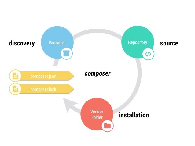 Library Publisher  $ composer init  Library Consumer  $ composer require <vendor>/<package>