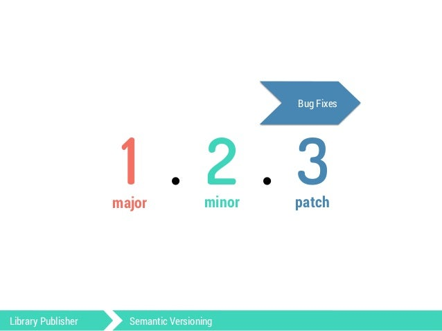 API / BC Breaks New Features Bug Fixes  1 . 2 . 3  major minor patch  Library Publisher Semantic Versioning