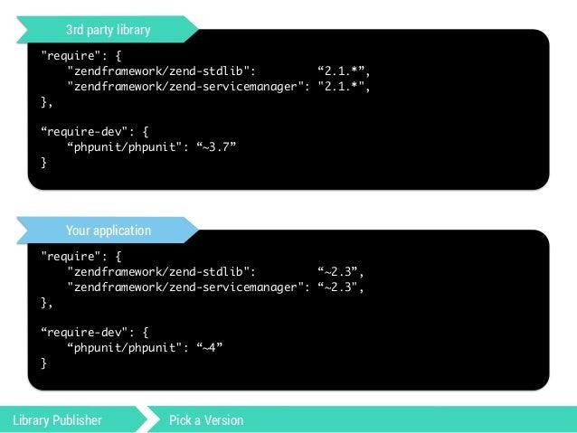 """3rd party library  """"require"""": {  """"zendframework/zend-stdlib"""": """"2.1.*"""",  """"zendframework/zend-servicemanager"""": """"2.1.*"""",  }, ..."""