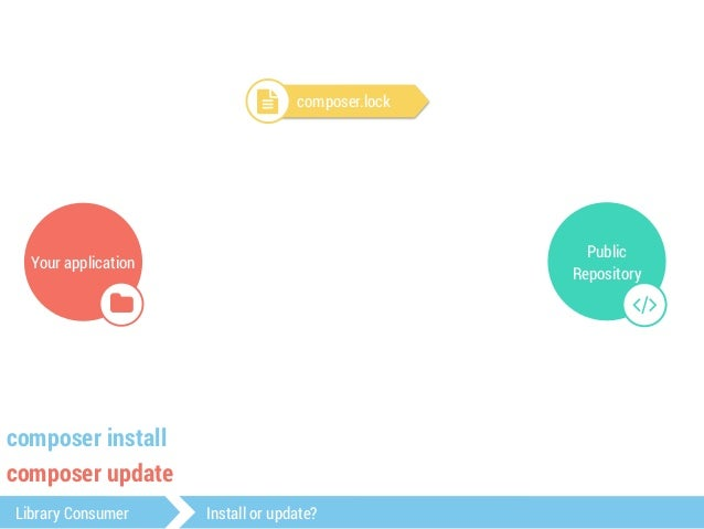 Your application  $  read grab version  Public  Repository  #  ! composer.lock  composer install  composer update  Library...