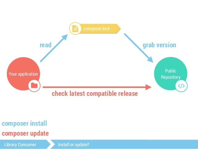 commit your lock file  Library Consumer Install or update?