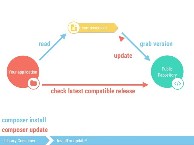 Tip  $ composer update --lock  Library Consumer Install or update?