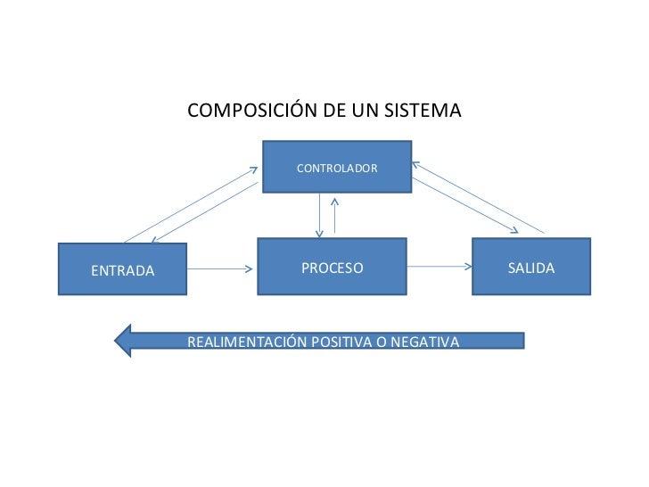 COMPOSICIÓN DE UN SISTEMA                       CONTROLADORENTRADA                 PROCESO                SALIDA          ...
