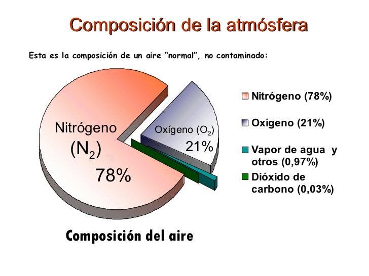 Resultado de imagen de COMPOSICION atmosfera terrestre