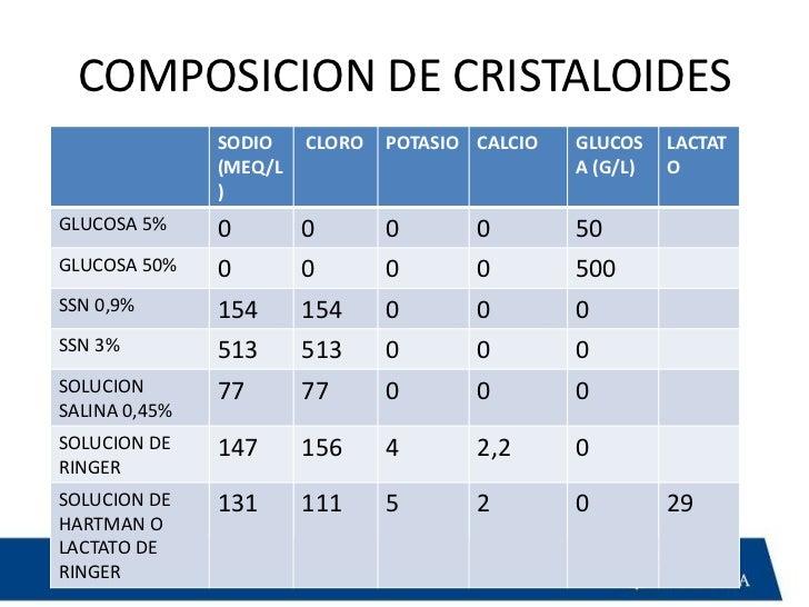 Composicion cristaloides y coloides