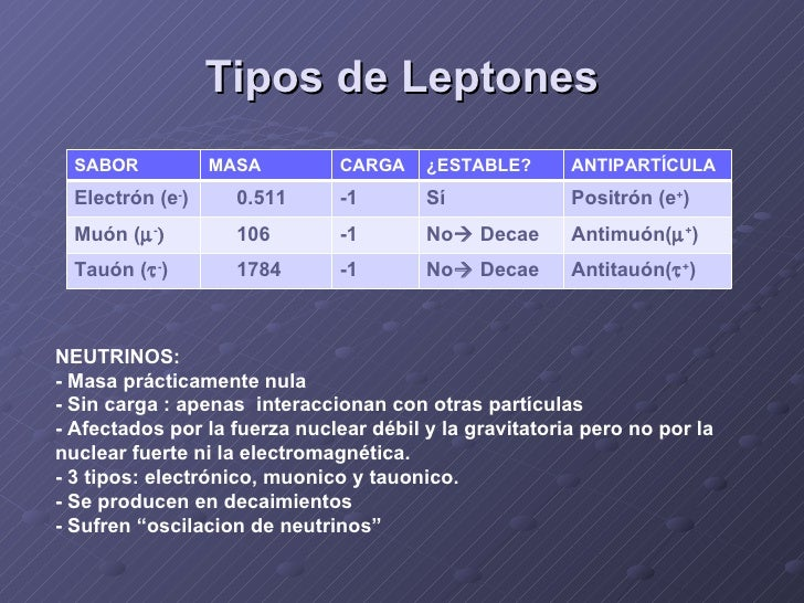 Resultado de imagen de Los leptones sólo interaccionan entre sí mediante fuerzas débiles y/o electromagnéticas.