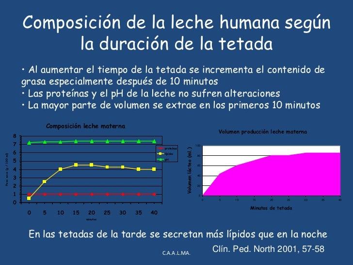 Composición de la leche humana según la duración de la tetada<br />C.A.A.L.MA.<br /><ul><li> Al aumentar el tiempo de la t...