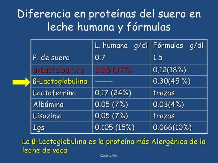 α-LactalbúminaFuente de Aminoácidos<br />C.A.A.L.MA.<br />Proteína suero<br />S~<br />Ph 4.6<br />Caseína<br />Pi ~<br /><...