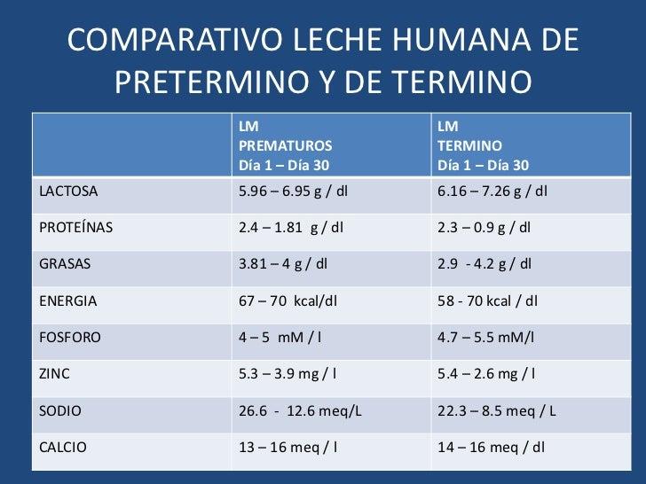 COMPARATIVO LECHE HUMANA DE PRETERMINO Y DE TERMINO<br />