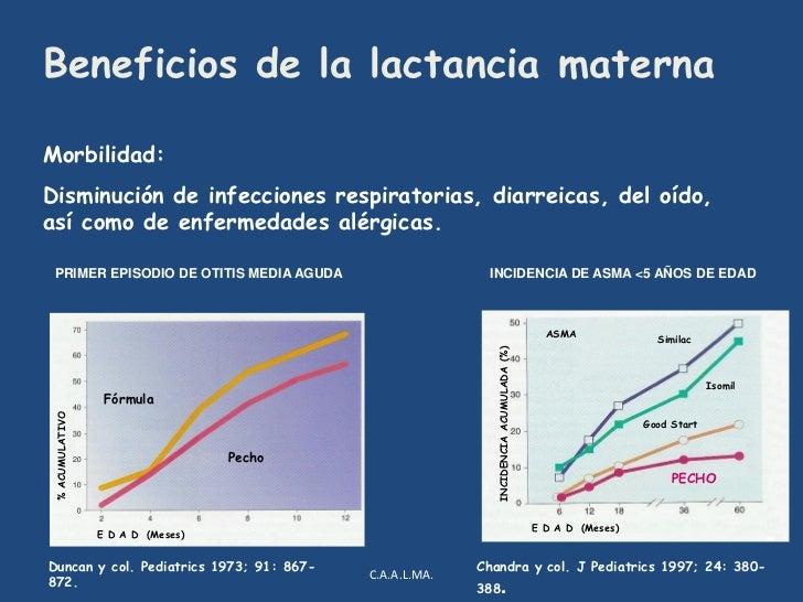 Lactoferrina, lactoferricinas B y H.