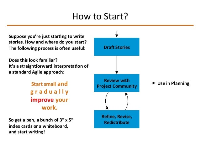 Composing User Stories - Beginners Guide