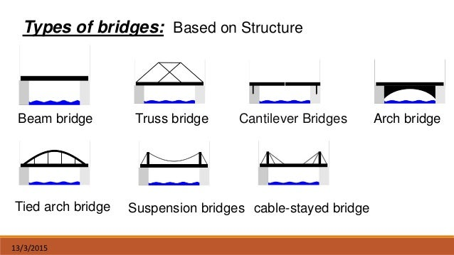 a paper on types of bridges The biggest limitation of the girder bridge is its length the farther apart the piers are, the weaker the bridge gets beam bridges are good to use on spans of up to two hundred feet ( how bridges work 1) a bridge of greater middle of.