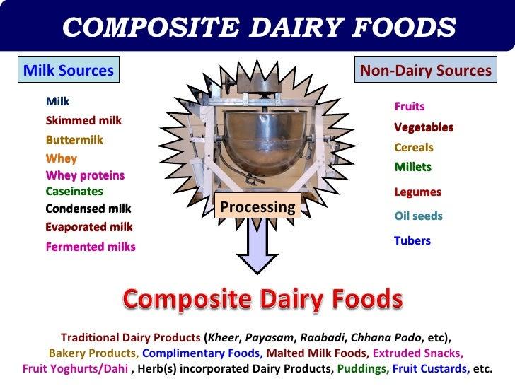 COMPOSITE DAIRY FOODSMilk Sources                                                   Non-Dairy Sources    Milk             ...
