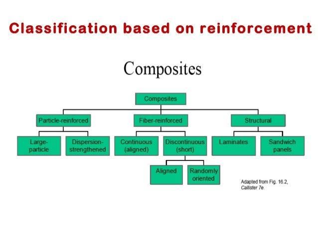 Composite Materials Diagram Block And Schematic Diagrams