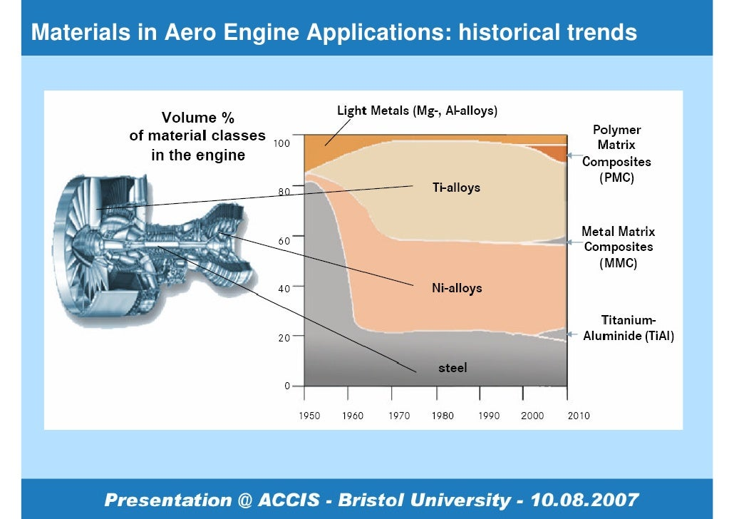 Research In Composites For Aero Engine Applications