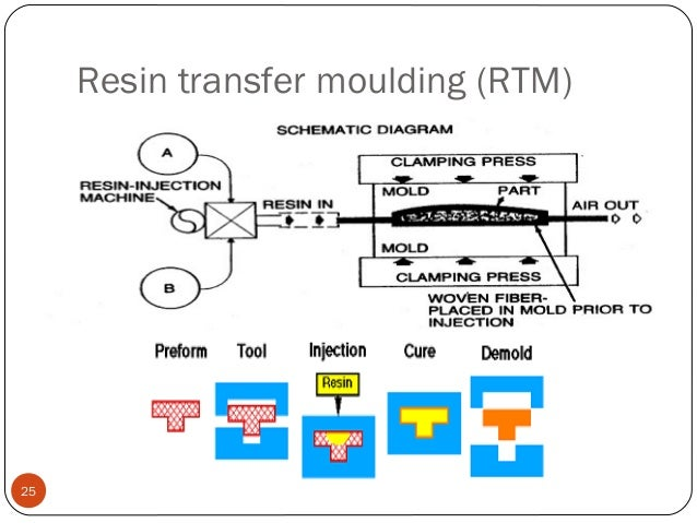 Vacuum Injection Molding System File Compression Molding