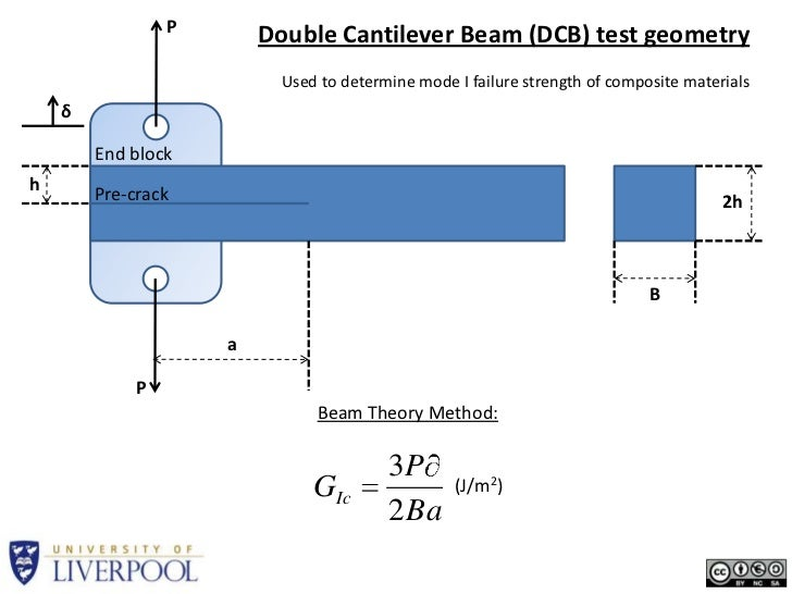 P<br />Double Cantilever Beam (DCB) test geometry<br />Used to determine mode I failure strength of composite materials<br...