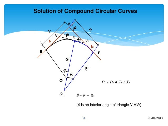 Compound And Reserve Curves