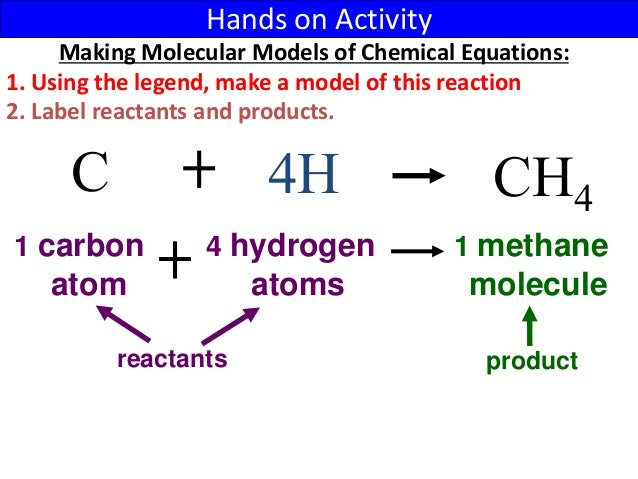 list of chemical reactions