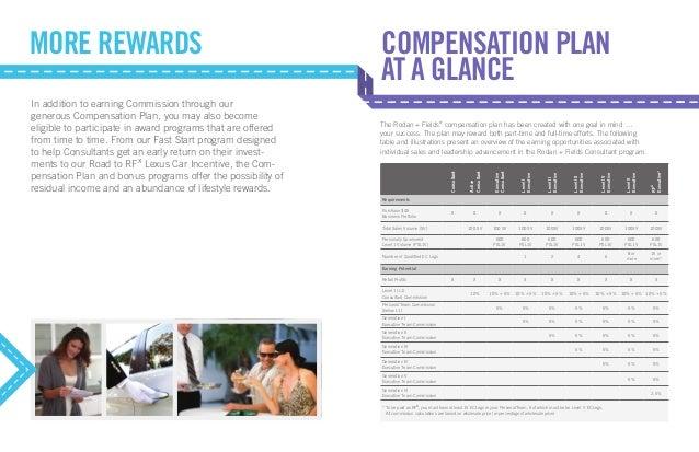 Compensation Plan Overview Rodan Fields