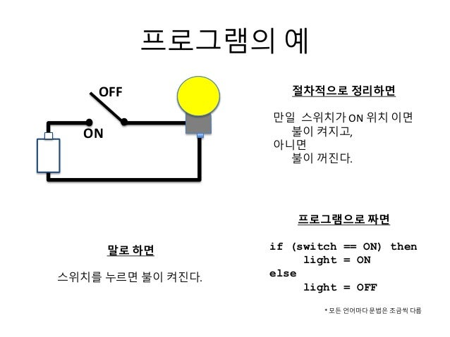OFF ON 절차적으로 정리하면 만일 스위치가 ON 위치 이면 불이 켜지고, 아니면 불이 꺼진다. 프로그램으로 짜면 if (switch == ON) then light = ON else light = OFF 말로 하면 ...