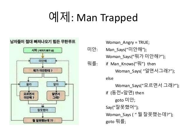 """예제: Man Trapped Woman_Angry = TRUE; 미안: Man_Says(""""미안해""""); Woman_Says(""""뭐가 미안해?""""); 뭐를: if Man_Knows(""""뭐"""") then Woman_Says( """"알면..."""