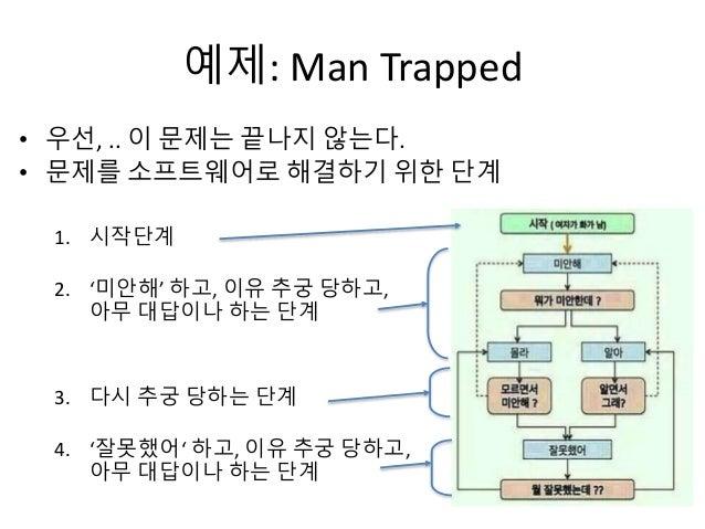 예제: Man Trapped • 우선, .. 이 문제는 끝나지 않는다. • 문제를 소프트웨어로 해결하기 위한 단계 1. 시작단계 2. '미안해' 하고, 이유 추궁 당하고, 아무 대답이나 하는 단계 3. 다시 추궁 당하는...