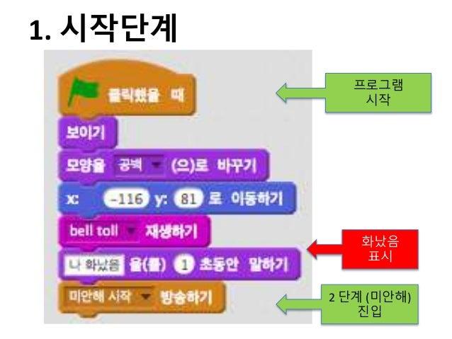 프로그램 시작 화났음 표시 2 단계 (미안해) 진입 1. 시작단계