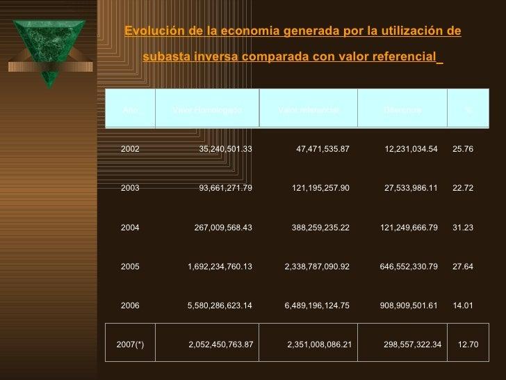Evolución de la economia generada por la utilización de subasta inversa comparada con valor referencial   2002 35,240,501....