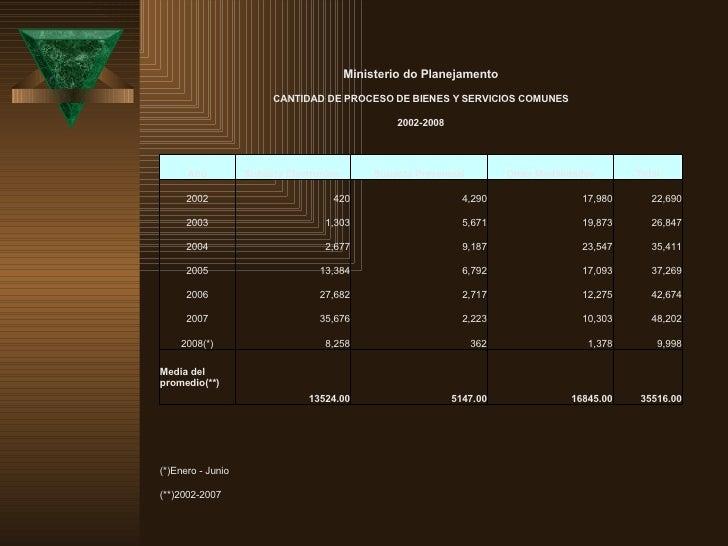 Ministerio do Planejamento CANTIDAD DE PROCESO DE BIENES Y SERVICIOS COMUNES 2002-2008 Año Subasta Electronica  Subasta Pr...
