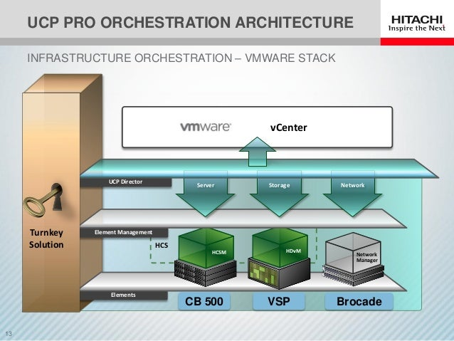 Comprehensive and simplified management for vmware vsphere for Hitachi usp v architecture