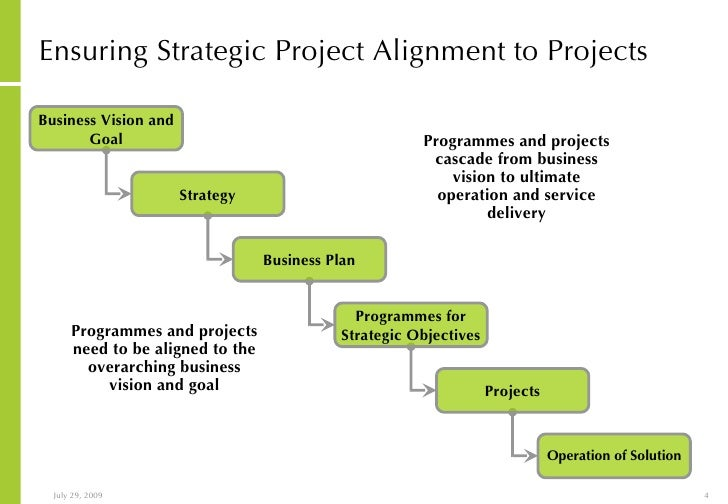 strategic management project shell The ge-mckinsey matrix is an important tool for managing a product portfolio strategic management insight shows you its value in making investment choices.