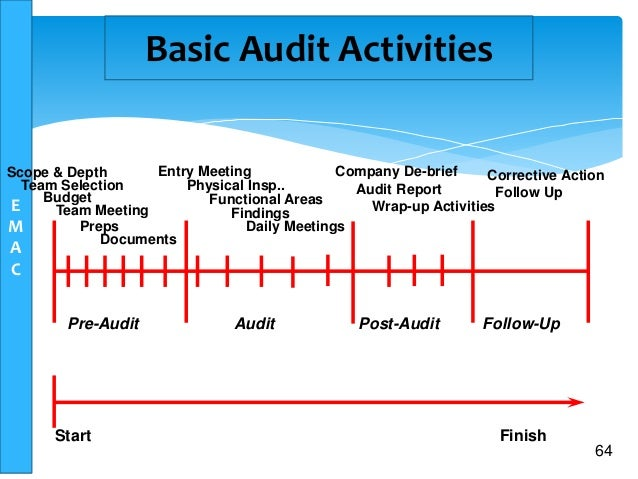 detailed comprehensive and independent access audit Obtaining a copy of this auditing standard the most recently compiled versions of auditing standards, original standards and amending standards (see compilation details) are available on the auasb website: wwwauasbgovau contact details auditing and assurance standards board podium level level 14, 530.