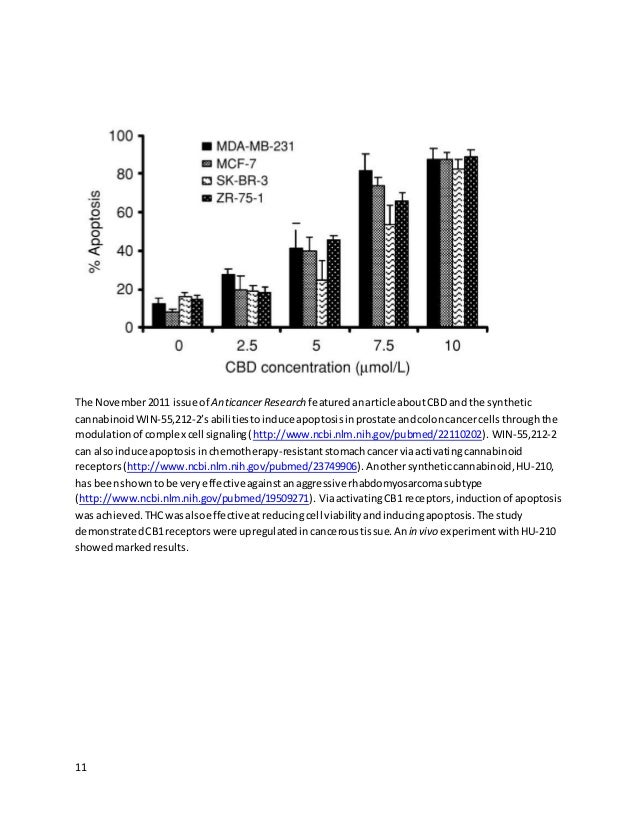 11 The November2011 issue of AnticancerResearch featuredanarticle aboutCBD and the synthetic cannabinoid WIN-55,212-2'sabi...
