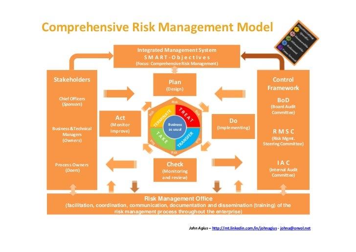 Comprehensive Risk Management Model                                    Integrated Management System                       ...