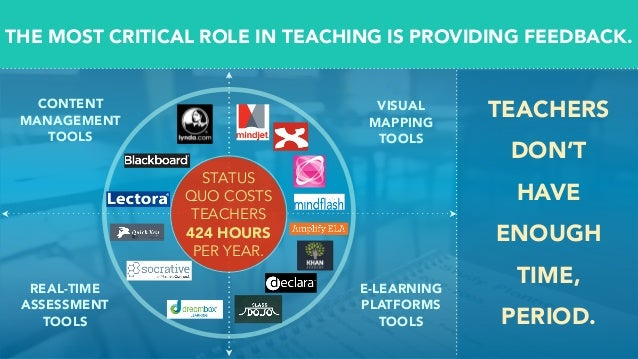 CONTENT MANAGEMENT TOOLS VISUAL MAPPING TOOLS REAL-TIME ASSESSMENT TOOLS E-LEARNING PLATFORMS TOOLS TEACHERS DON'T HAVE EN...