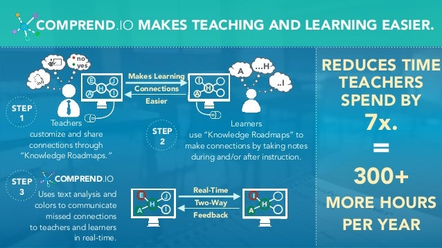 """Teachers customize and share connections through """"Knowledge Roadmaps."""" Learners use """"Knowledge Roadmaps"""" to make connectio..."""